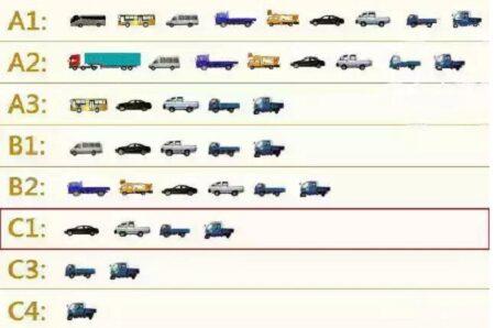 c1驾驶证能开哪些车